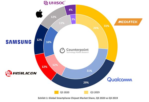 Smartphone chipset or processor global market share in Q3 2020 by Counterpoint Research via Revu Philippines