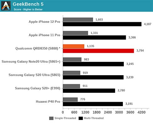With upcoming Qualcomm Snapdragon 888 in Geekbench benchmark scores comparison via Revu Philippines