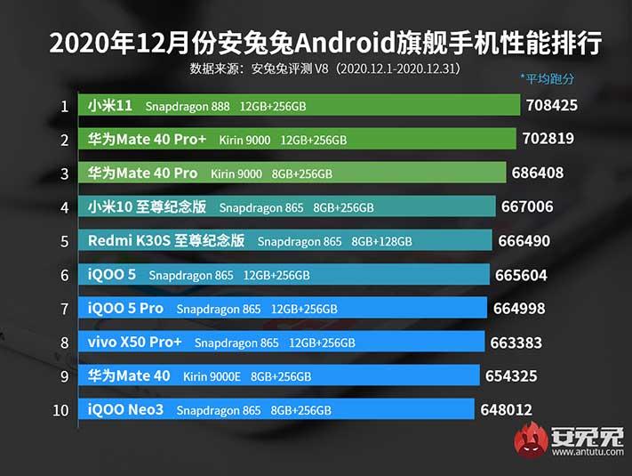 Antutu rankings: Top 10 best-performing flagship phones in China in Dec 2020 via Revu Philippines