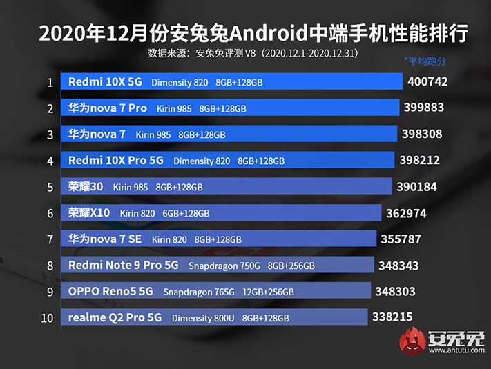 Antutu rankings: Top 10 best-performing midrange phones in China in Dec 2020 via Revu Philippines
