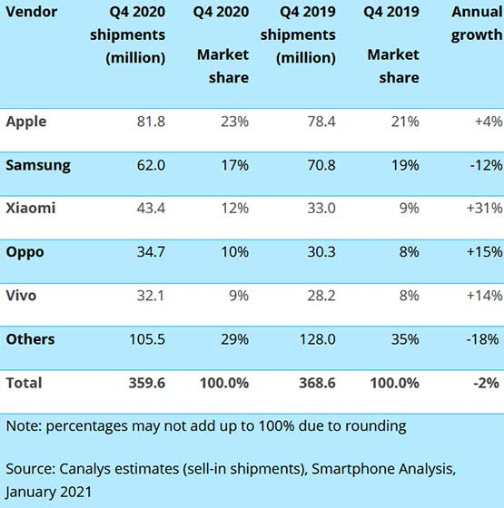 Top 5 smartphone companies in Q4 2020 by Canalys via Revu Philippines
