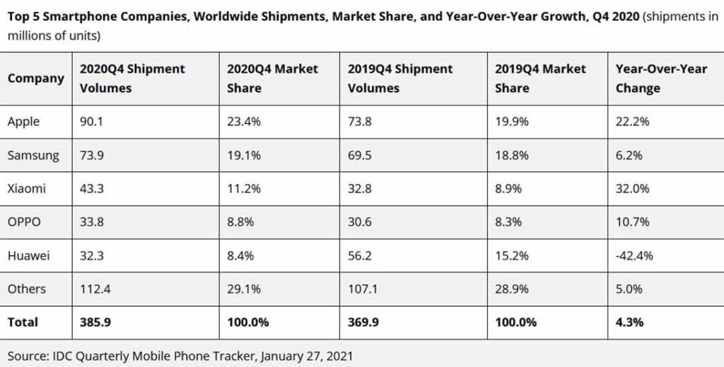 Top 5 smartphone companies in Q4 2020 by IDC via Revu Philippines