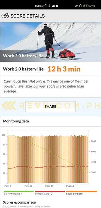 Huawei Mate 40 Pro battery test result in PCMark benchmark via Revu Philippines