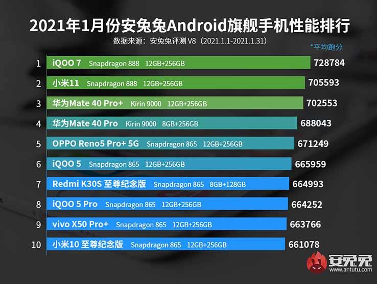 Top 10 best-performing flagship phones in China: Antutu Benchmark, Jan 2021 via Revu Philippines