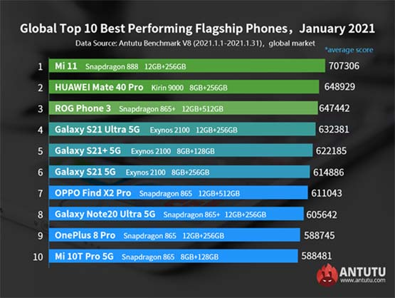 Top 10 best-performing flagship phones globally on Antutu Benchmark in Jan 2021 via Revu Philippines