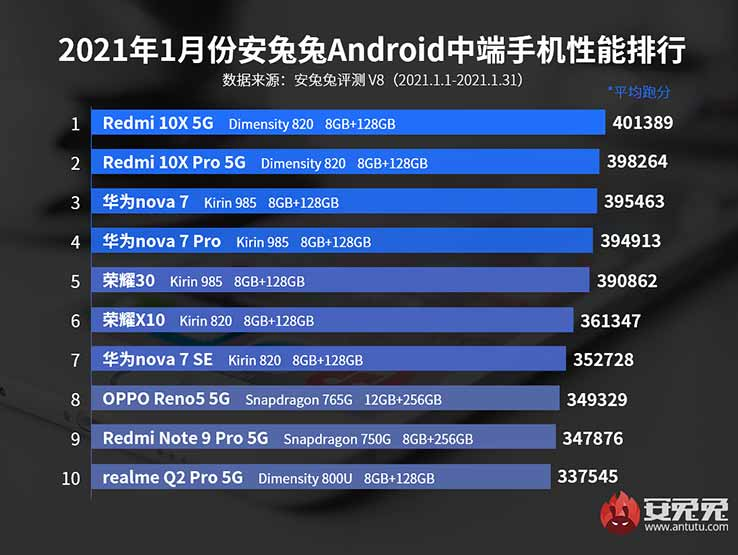 Top 10 best-performing midrange phones in China: Antutu Benchmark, Jan 2021 via Revu Philippines