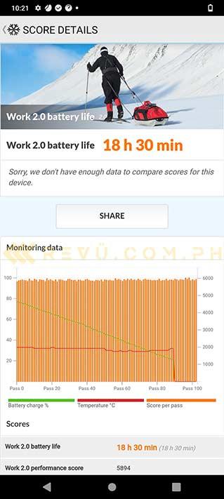 Vivo Y31 battery life test result in PCMark benchmark via Revu Philippines