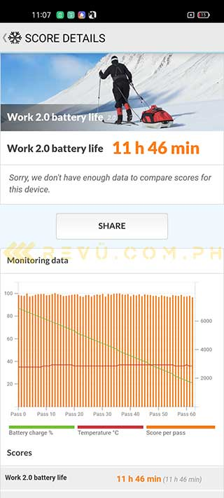 OPPO A94 battery life test result in PCMark via Revu Philippines