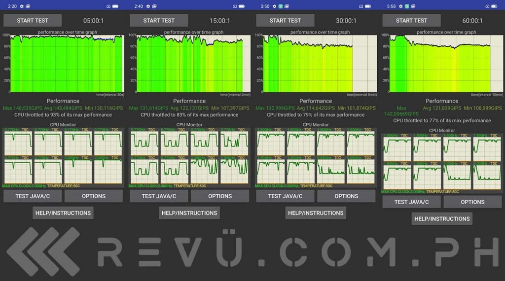 Realme Narzo 30A CPU Throttling Test results in review by Revu Philippines