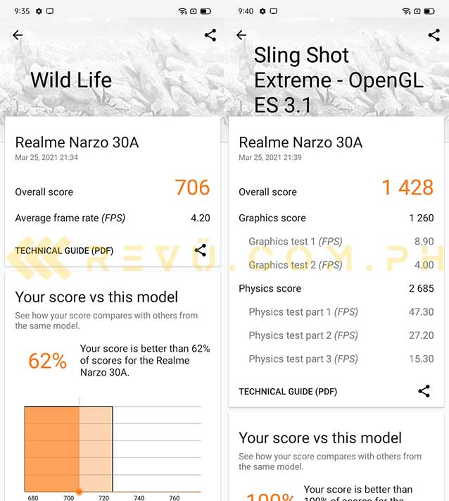Realme Narzo 30A Wild Life and Sling Shot Extreme benchmark scores by Revu Philippines
