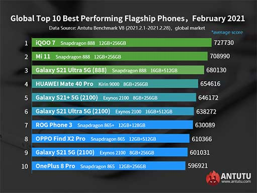 Top 10 best-performing Android flagship phones globally in Feb 2021 on Antutu via Revu Philippines