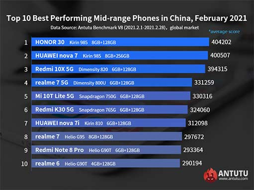 Top 10 best-performing Android midrange phones globally in Feb 2021 on Antutu via Revu Philippines