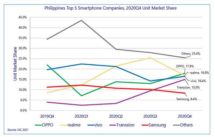 Top 5 smartphone companies in the Philippines in Q4 2020 by IDC via Revu