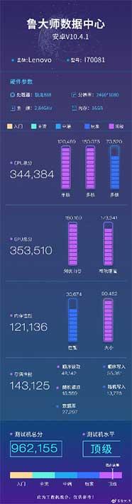 Lenovo Legion 2 Pro benchmark score on Master Lu via Revu Philippines