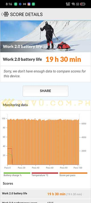 Realme C25 PCMark battery life test result in review by Revu Philippines