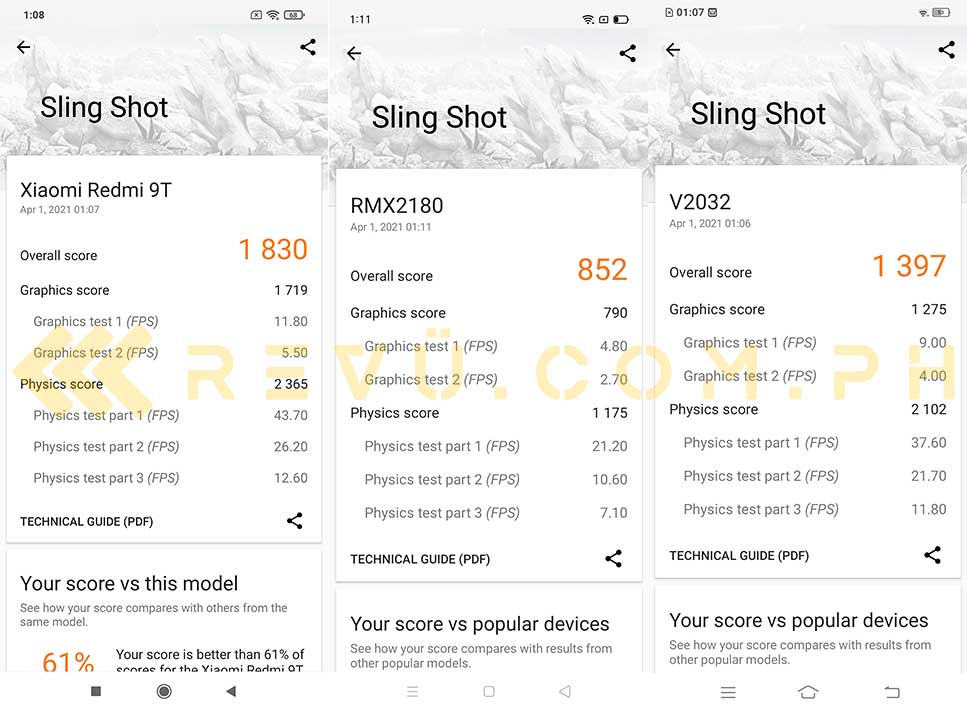 Here's a comparison of the Sling Shot benchmark scores of the Redmi 9T, Realme C15, and Vivo Y20i. Read our review at Revu Philippines!