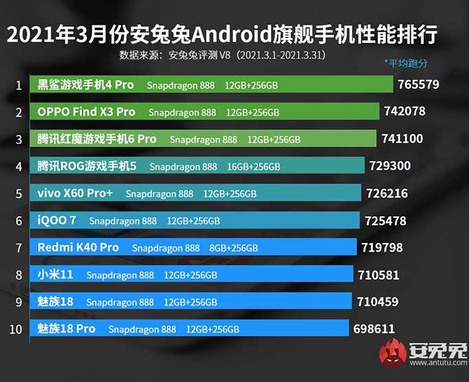 Antutu Benchmark's top 10 best-performing Android flagship phones in March 2021 in China via Revu Philippines