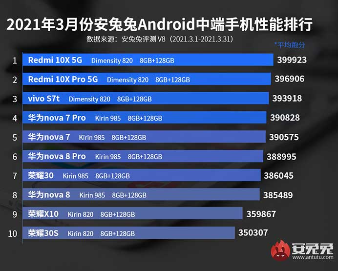 Antutu Benchmark's top 10 best-performing Android midrange phones in March 2021 in China via Revu Philippines