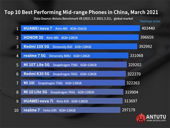 Antutu's top 10 midrange phones globally in March 2021 via Revu Philippines