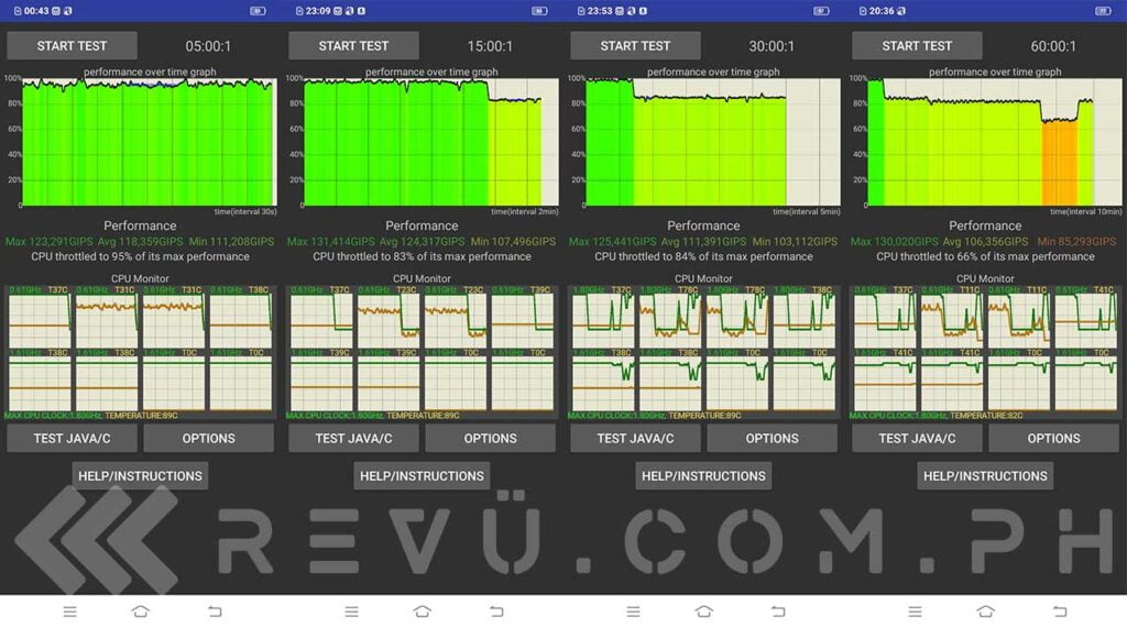 Vivo Y20i CPU Throttling Test results via Revu Philippines