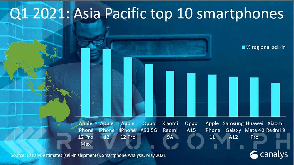10 most popular smartphones in Asia Pacific in Q1 2021 by Canalys via Revu Philippines