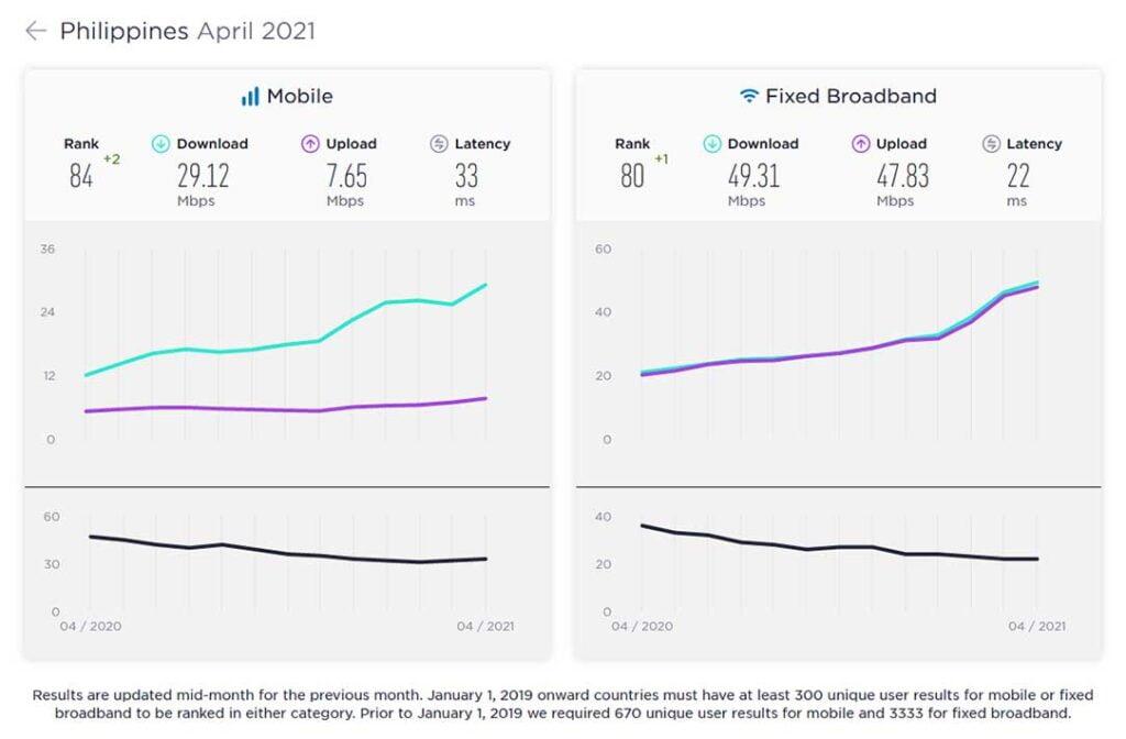 Philippines mobile and broadband internet speeds April 2021 by Ookla Speedtest via Revu Philippines