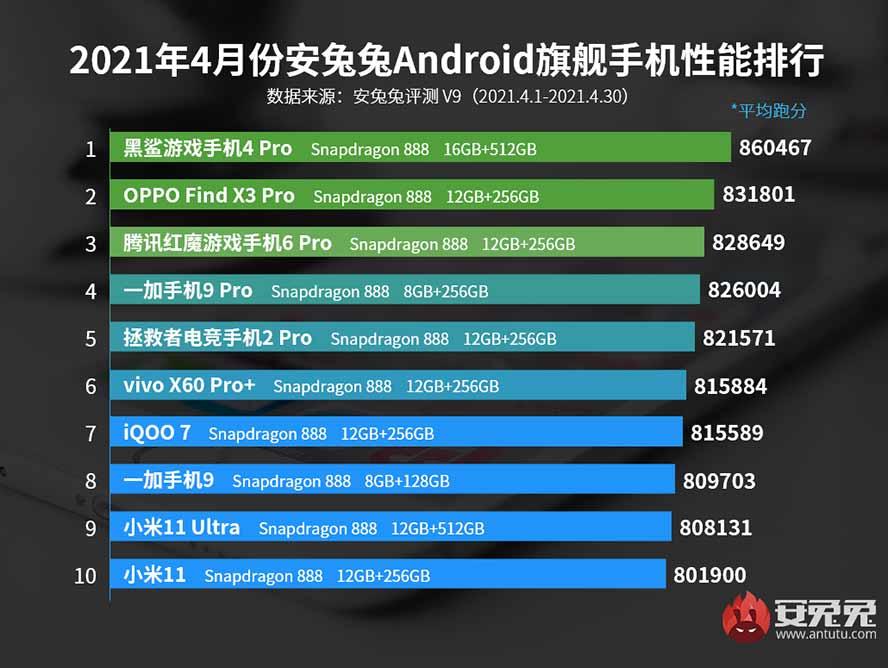 Top 10 flagship phones on Antutu in China in April 2021 via Revu Philippines