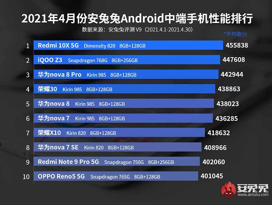 Top 10 midrange phones on Antutu in China in April 2021 via Revu Philippines