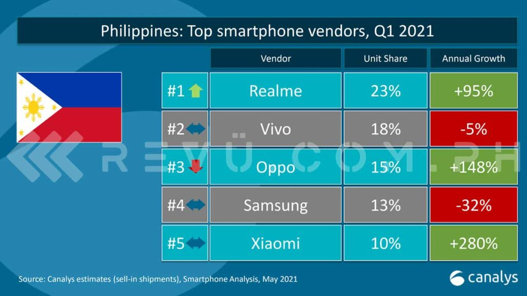 Top 5 smartphone brands in Philippines Q1 2021 by Canalys via Revu