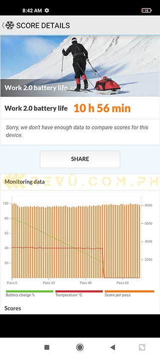 Xiaomi Mi 11 Lite battery life test result PCMark benchmark in review by Revu Philippines