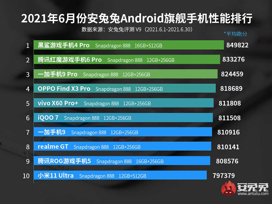 Top flagship phones on Antutu Benchmark in China via Revu Philippines