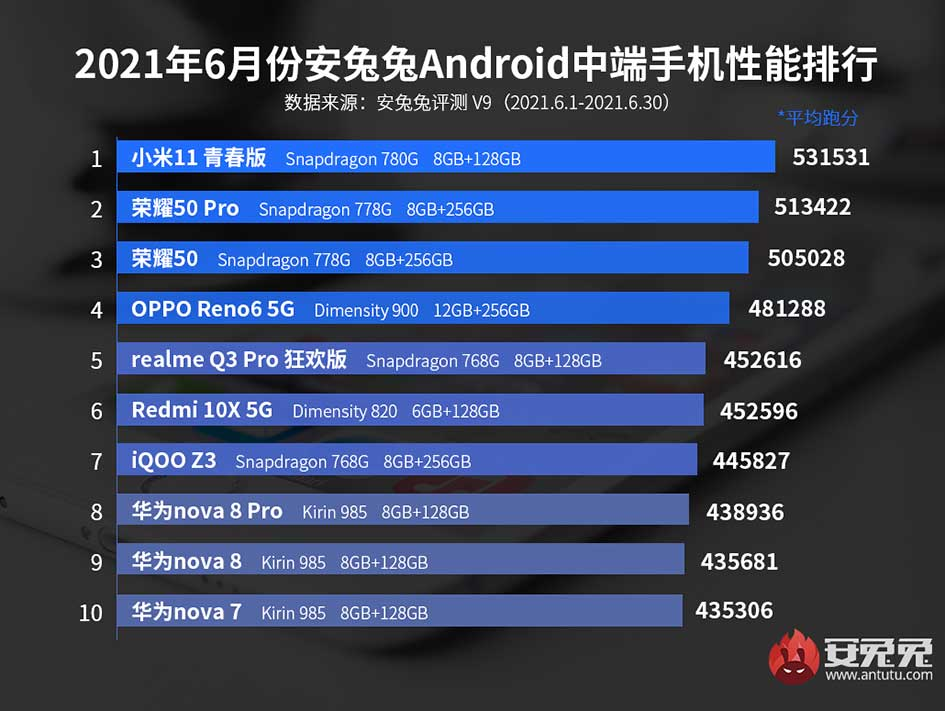Top midrange phones on Antutu Benchmark in China via Revu Philippines