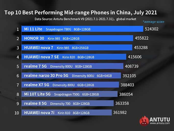 July 2021's top midrange phones on Antutu Benchmark globally via Revu Philippines