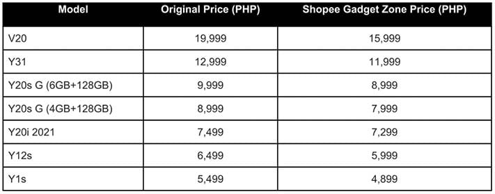 List of discounted Vivo phones at Shopee Gadget Zone Sale in mid-August 2021 via Revu Philippines