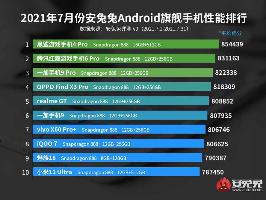 Top 10 flagship Android phones in China in July 2021 on Antutu Benchmark via Revu Philippines