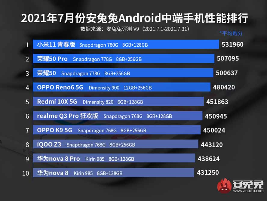 Top 10 midrange Android phones in China in July 2021 on Antutu Benchmark via Revu Philippines