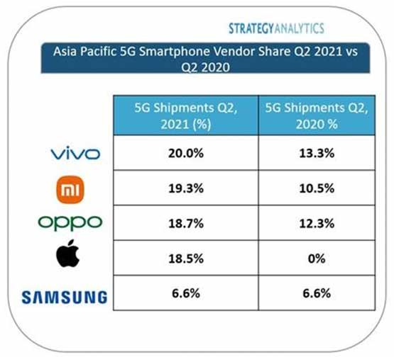 Top 5 5G smartphone brands in Asia Pacific in Q2 2021 via Revu Philippines