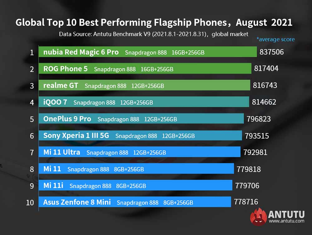 Top 10 flagship Android phones on Antutu Benchmark on the global market in August 2021 via Revu Philippines