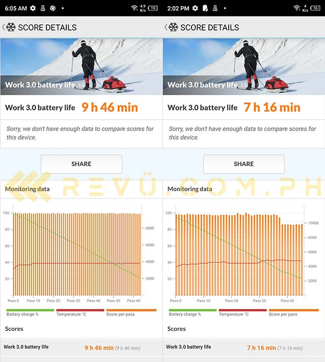 Infinix Zero X Pro battery life test results 60Hz refresh vs 120Hz refresh via Revu Philippines