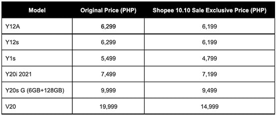 List of discounted Vivo phones at 10.10 sale via Revu Philippines