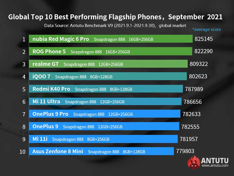 Top 10 best-performing flagship Android phones on Antutu in Sept 2021 via Revu Philippines