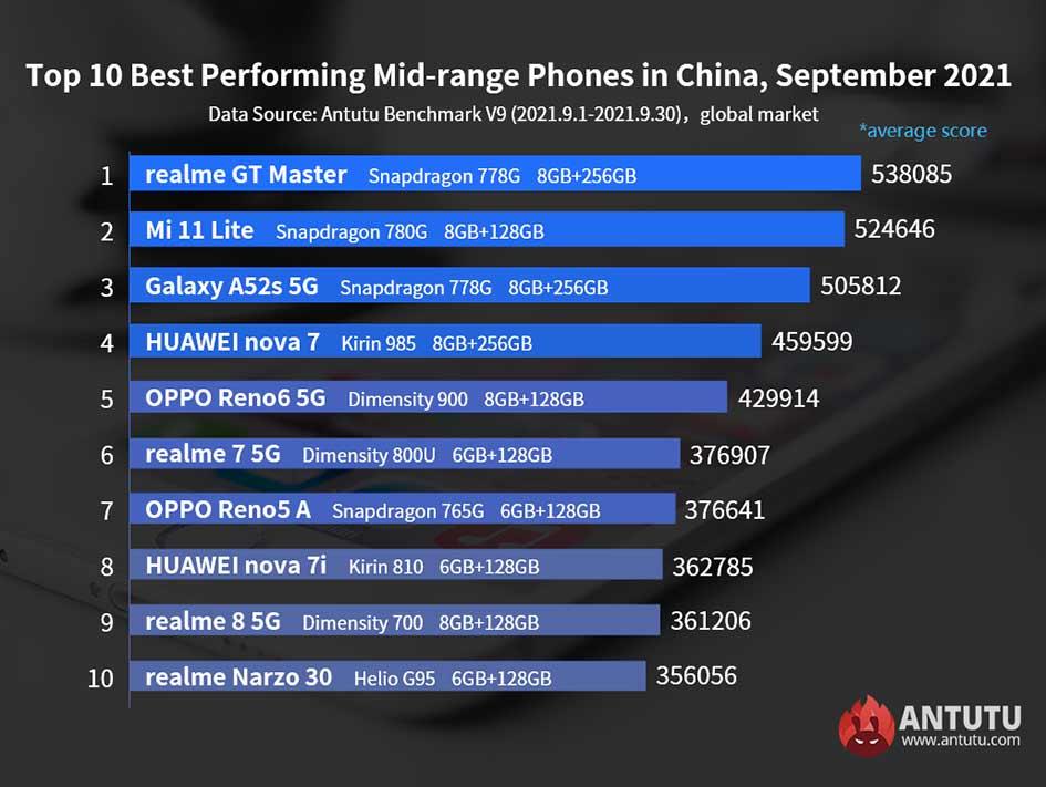 Top 10 best-performing midrange Android phones on Antutu in Sept 2021 via Revu Philippines